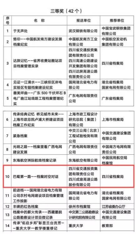 万博manbetx官网网页版高速档案微视频荣获国家三等奖